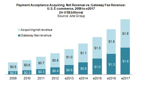 Gateway to Growth: Why Merchant Service Providers Should Own Payment