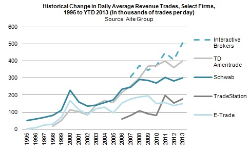 Online trading penetration in the United States and retail