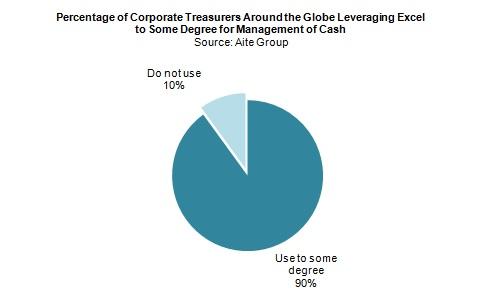 Integrating Bank Cash Management Offerings Using Microsoft