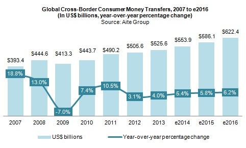 Cross Border Money Transfers 2017 Update