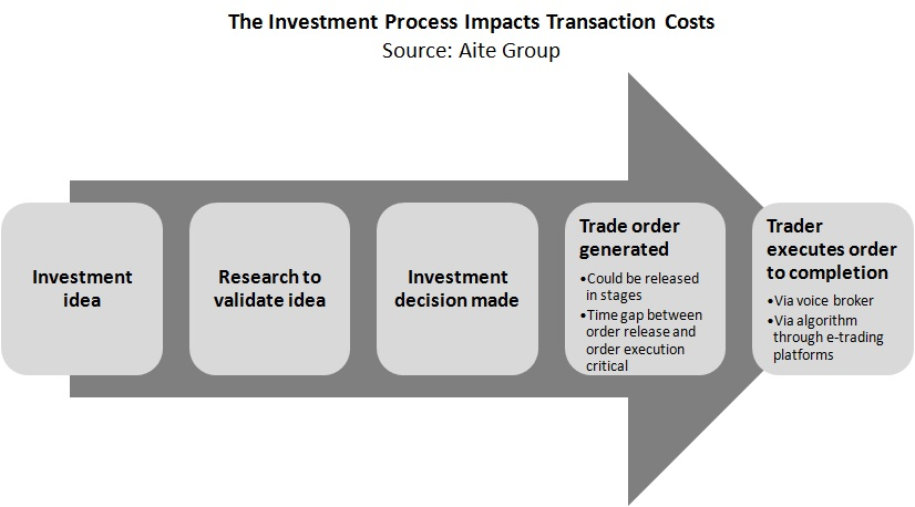 transaction cost analysis Transaction cost analysis (tca) is the framework to achieve best execution in trading context tca can be split into three groups: pre-trade analysis, intraday analysis, and post-trade measurement pre-trade analysis allows us to get insight about the future volatility of the price, forecast intra-day and daily volumes, market impact.