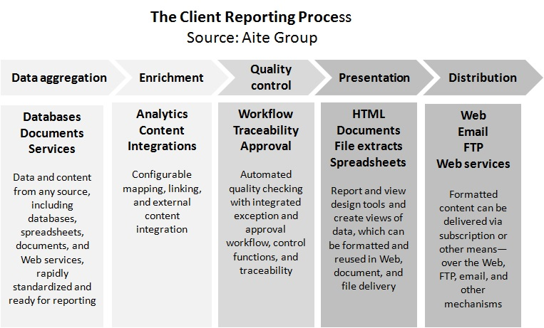 Stand Alone Client Reporting Platforms For The