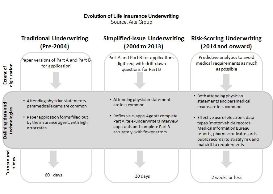 insurance underwriting Compare and research underwriting companies download white papers, review products and read news.