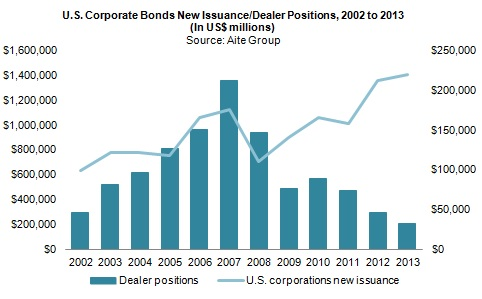 U.S. Capital Markets Debt Trading: A State of Disparity ...