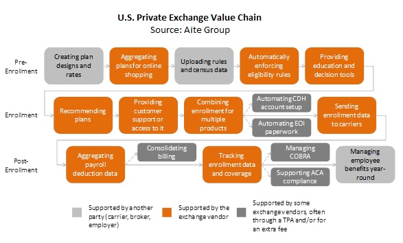 Private Exchange Vendors: A Review of Group Market ...