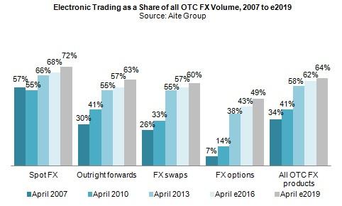 Global forex market size