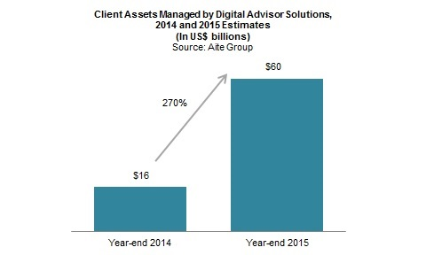 Digital Wealth Management Market Update: A Mosaic of Models ...