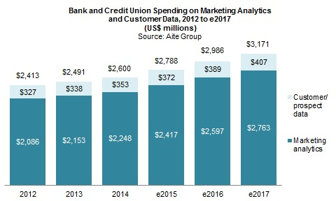 Marketing Analytics in Retail Banking, 2015 | Aite Group