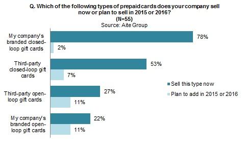 retail prepaid card sales merchants all in - Prepaid Card Number