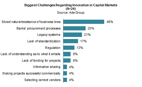 Innovation in Capital Markets: Not Just a Dog and Pony Show | Aite ...