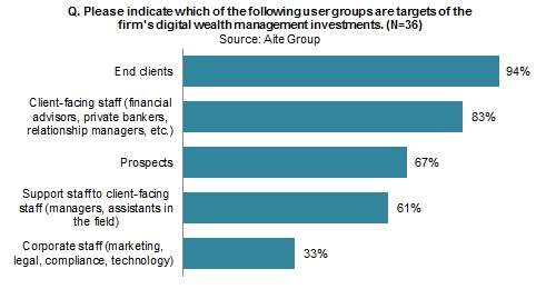 Wealth Management Incumbents' Digital Strategies | Aite Group