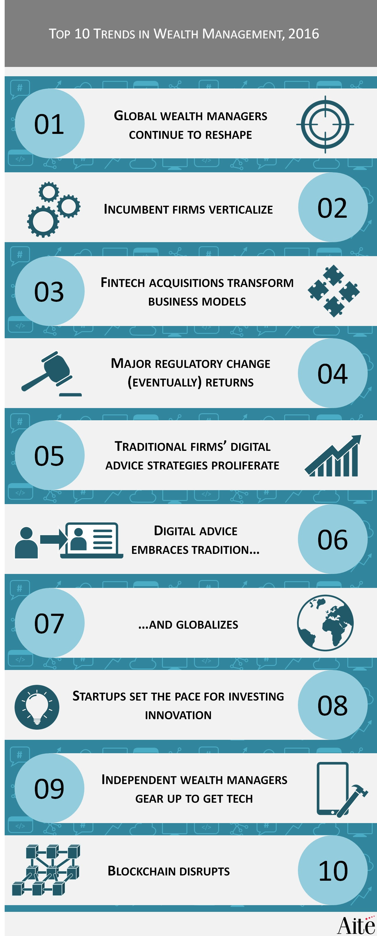 Top 10 Trends in Wealth Management, 2016: From Digital Advice to ...