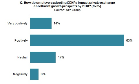 U S Health Insurance Employers Need Private Exchanges Aite Group