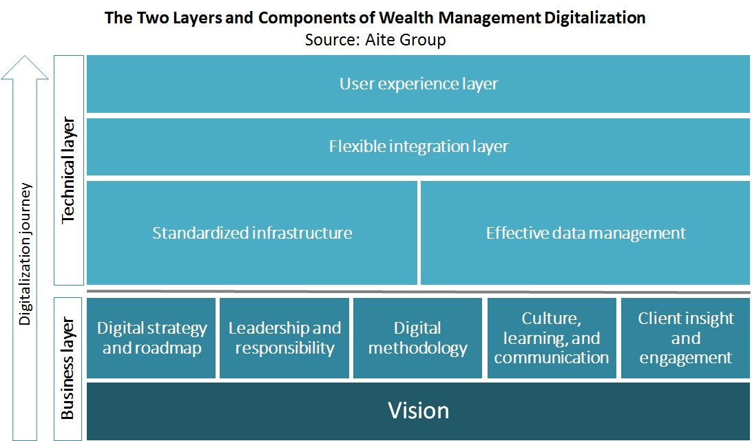 Digital Wealth Management: Europe's and Asia's Enablers Add to the ...