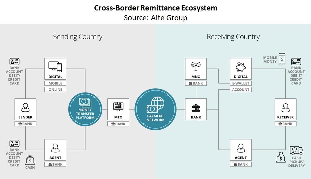 crossborder remittances businesstobusiness solutions