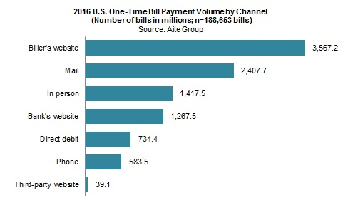 How Americans Pay Their Bills: Sizing Bill Pay Channels and