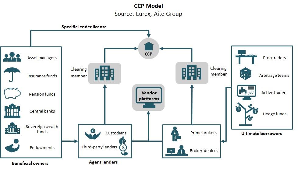 Securities blockchain reports