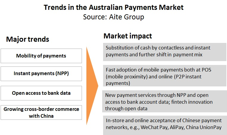 Payments Down Under Australia S