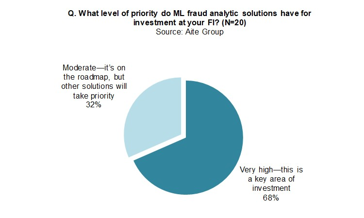 Machine Learning: Fraud Is Now a Competitive Issue | Aite Group