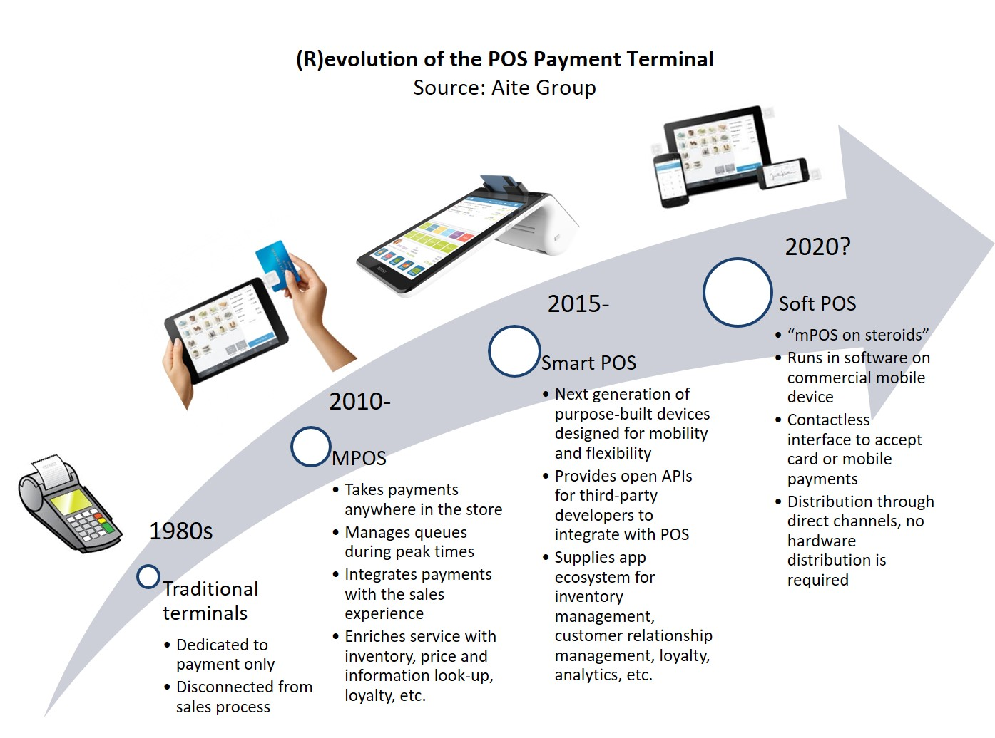 Evolution of the Point-of-Sale Terminal: Survival of the