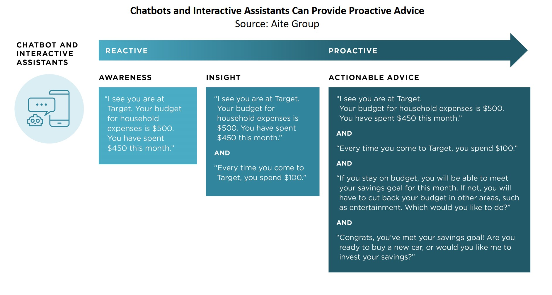 Chatbots and Interactive Assistants: Building an Engaging