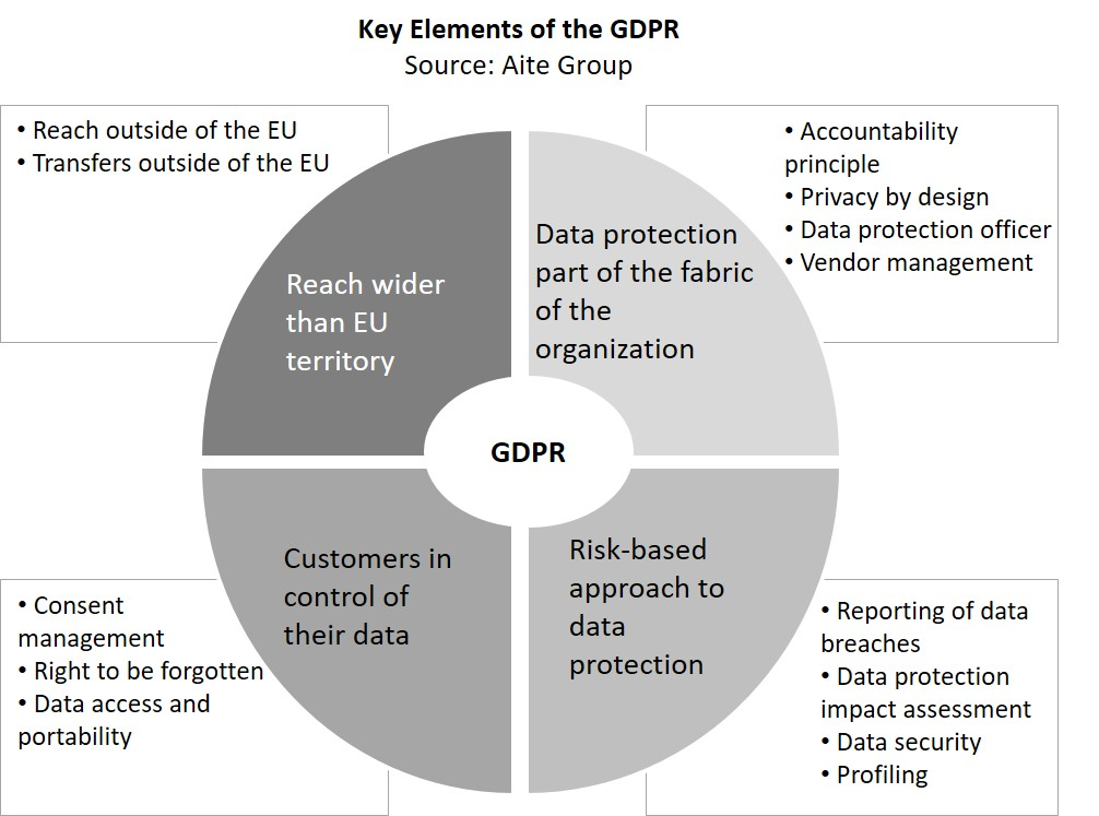 This Impact Note Responds To This Need And Provides An Overview Of The Gdpr With A Focus On The New Elements And Business Impacts Of The Regulation