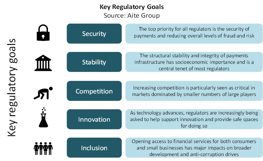 Global Payments Regulation, 2018: From Compliance to Innovation ...