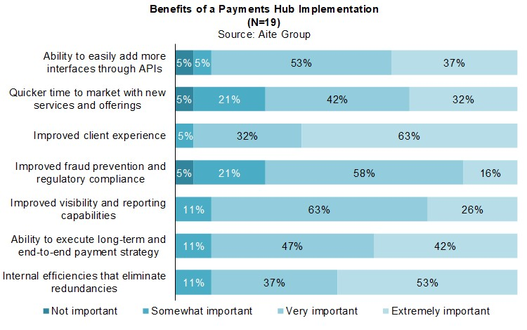Payments Hubs: What Are They and Why? | Aite Group