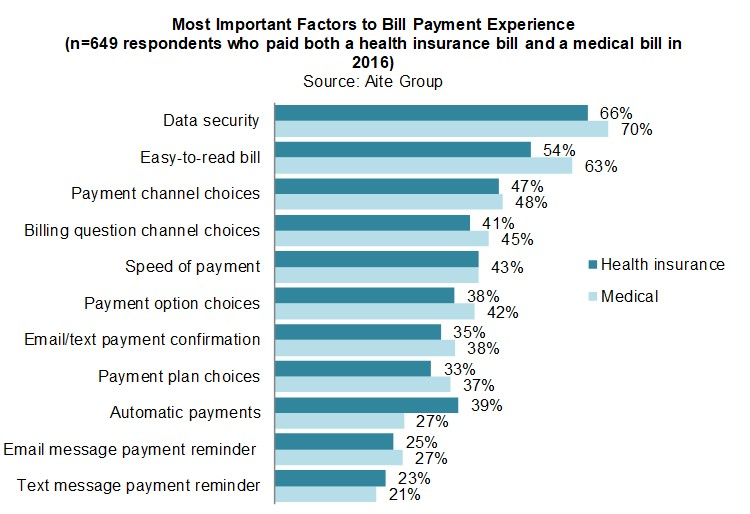 U S Medical Bill Payments Support For The Health Plan Model Aite