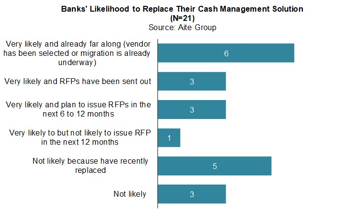 U.S. Cash Management: Why 86% of Corporate Banks Are Upgrading ...