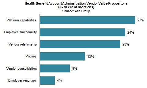 U S  Health Benefit Accounts: A Vendor Evaluation | Aite Group