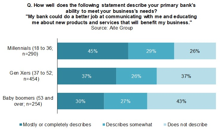 U.S. Small-Business Banking: Serving the Customer of the Future ...