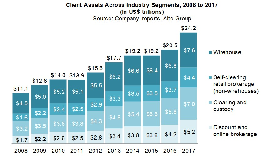 New Realities in Wealth Management: U.S. Retail Distribution and ...