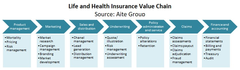 Robotic Process Automation In Life And Health Insurance An Active