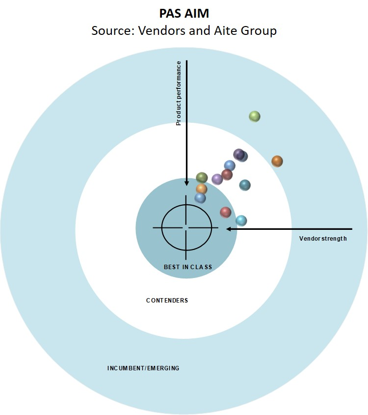 AIM Evaluation: PAS Vendors' External Third-Party Data