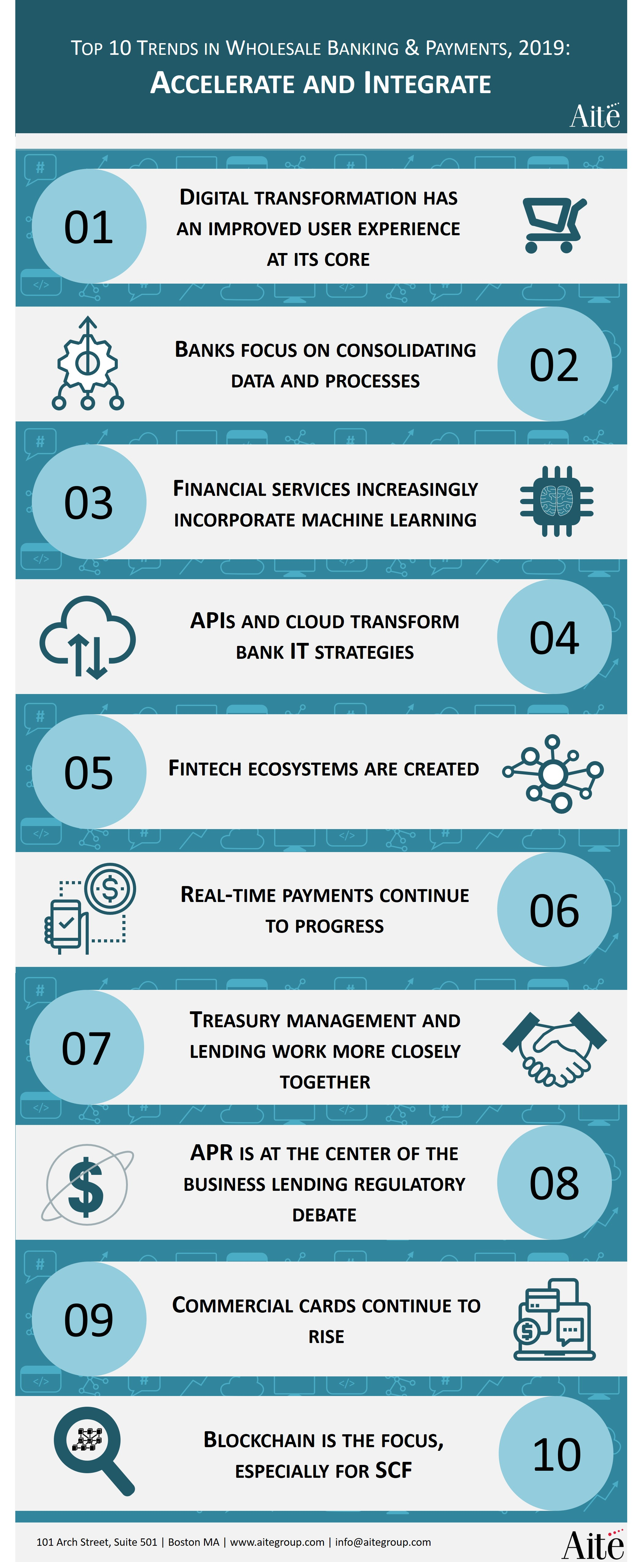 9ee6554227e1 Top 10 Trends in Wholesale Banking   Payments