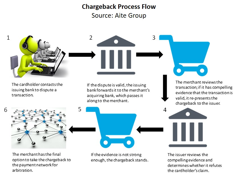Disputes and Chargebacks: Comparing and Contrasting the