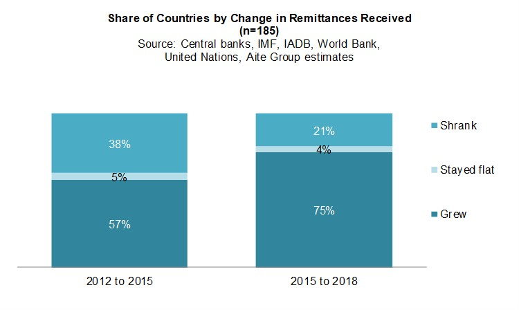 Cross-Border Remittances: A Deep Dive Into the Top Senders