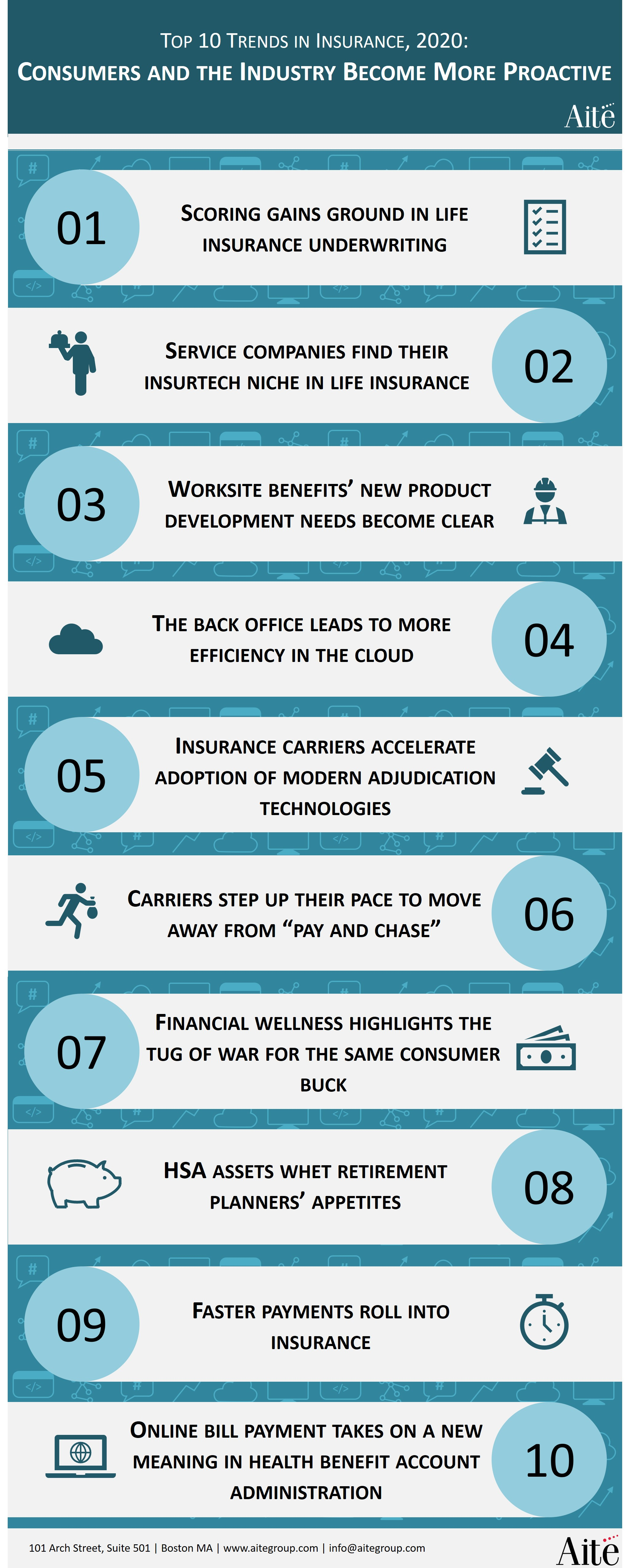 Top 10 Trends in Insurance, 2020: Consumers and the Industry Become More Proactive | Aite Group