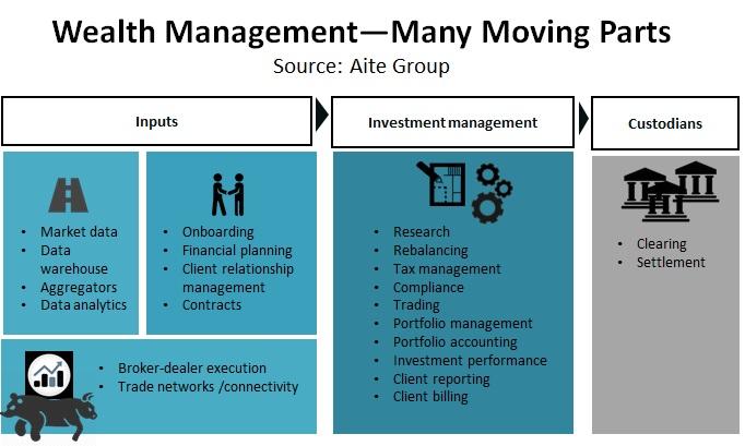 Wealth Portfolio Management Technology Suites   Aite Group