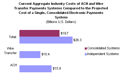 Is Ach A Wire Transfer | Converging Wire Transfer And Automated Clearing House Ach To