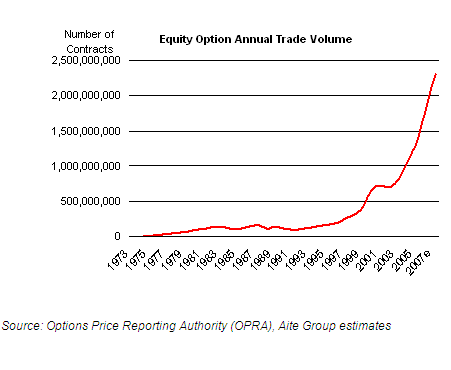 Open trade equity options