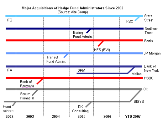 Game On: Hedge Fund Administration | Aite Group