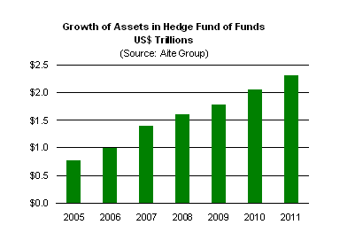 Hedge Fund of Funds: Operations and Technology | Aite Group