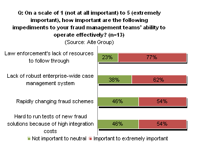 Fraud Management Strategies Of U S Financial Institutions The Drive Toward Enterprise Wide Aite Group