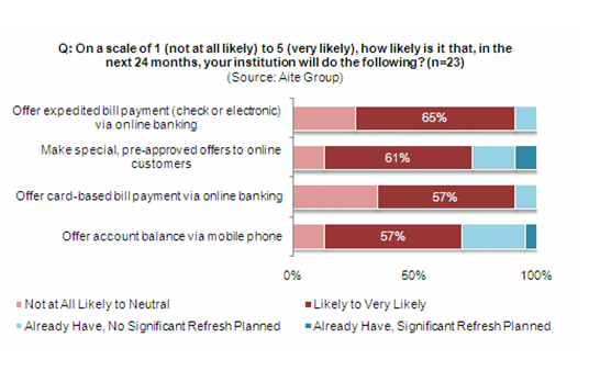 online and mobile banking product development roadmap