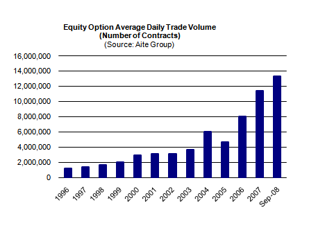 Us equity options trading hours