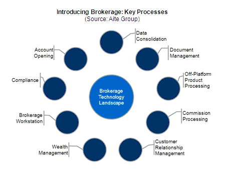 Introducing broker and clearing broker
