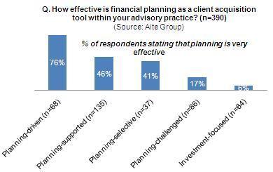 The Practice of Financial Planning: An Advisor Segmentation | Aite ...