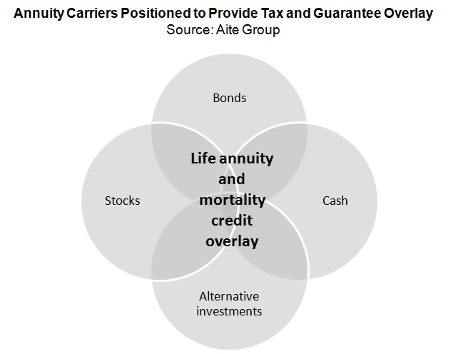 annuity carriers innovate products processes and technology or be